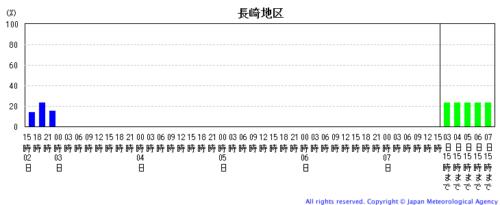 台風9号長崎地区の状況