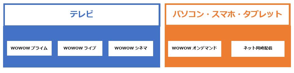 WOWOWでの視聴イメージ
